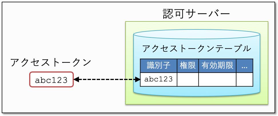 access_token-identifier_type.png