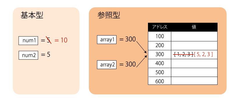 データ型2.png