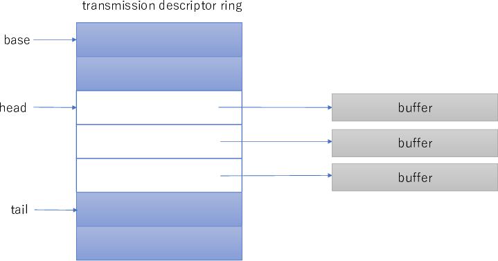 Transmission Descriptor