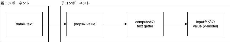 コンポーネントのv-model-親から子へ.jpg