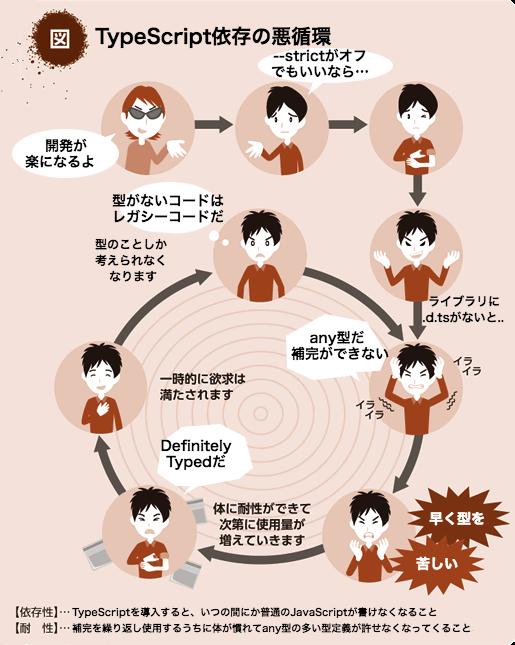 TypeScript依存の悪循環.png