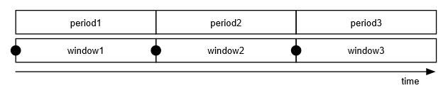 複数ファイルのプレイリストのタイムラインの例