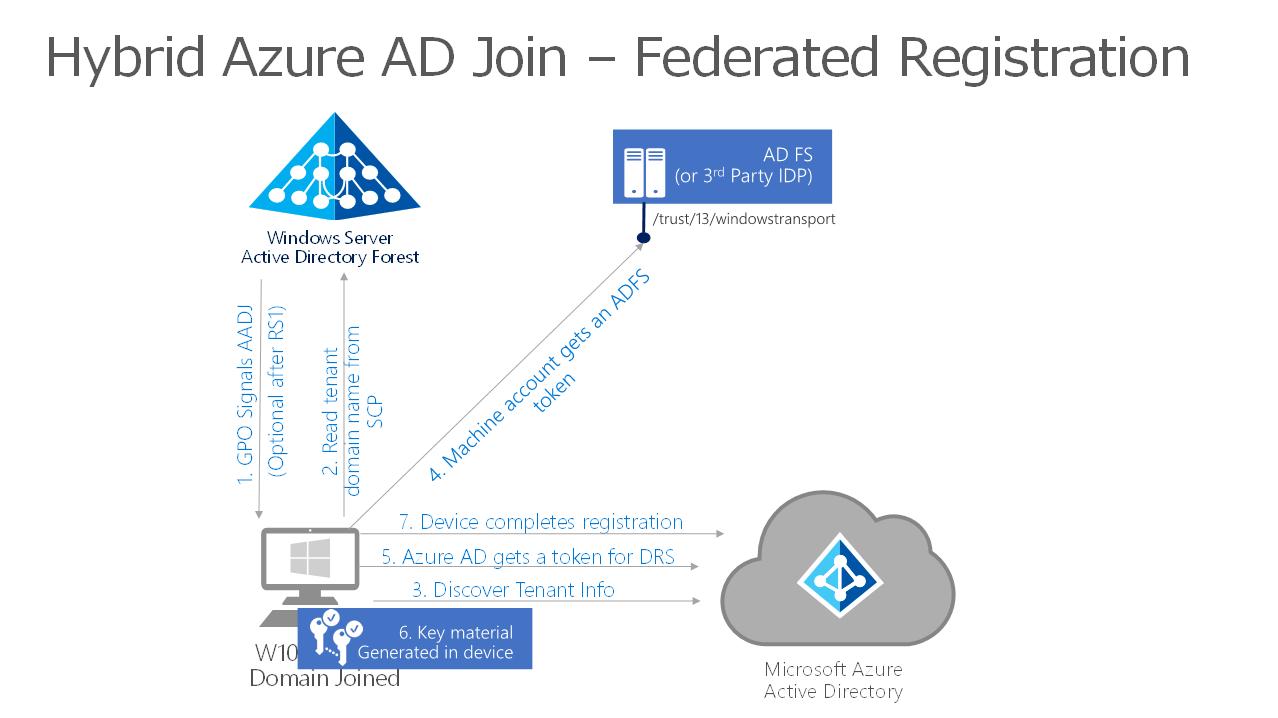 フェデレーション ドメイン用(AD FSあり) Hybrid Azure AD Join