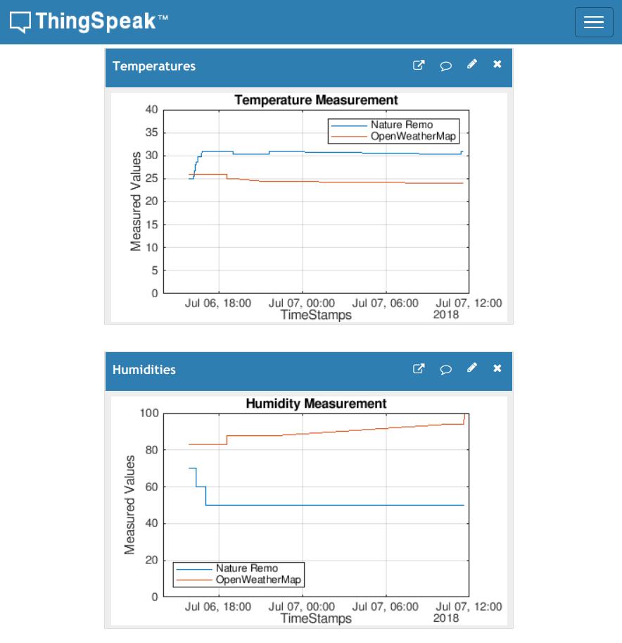 NatureRemo   OpenWeather   ThingSpeak IoT.png