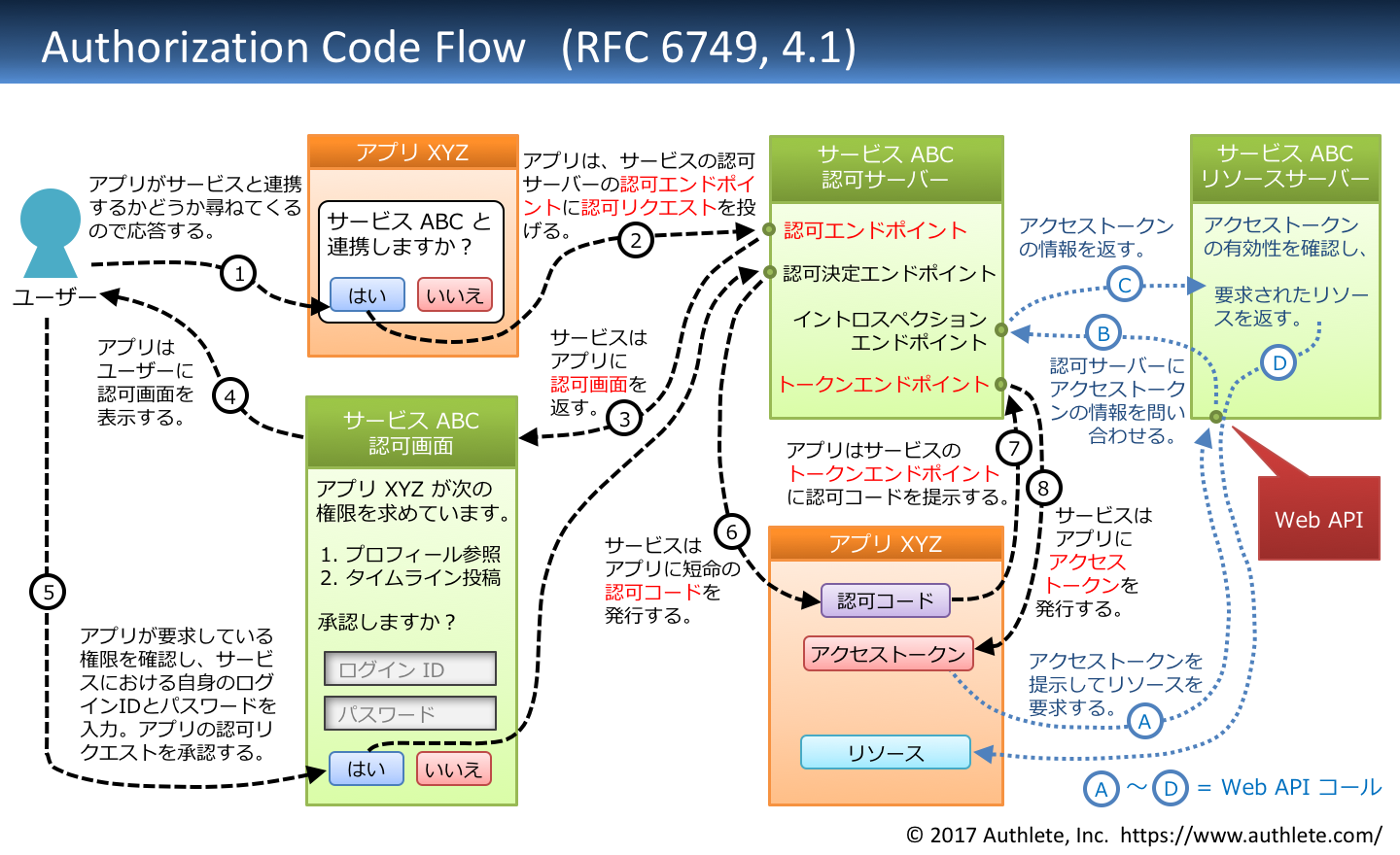 RFC6749-4_1-authorization_code_flow-Japanese.png