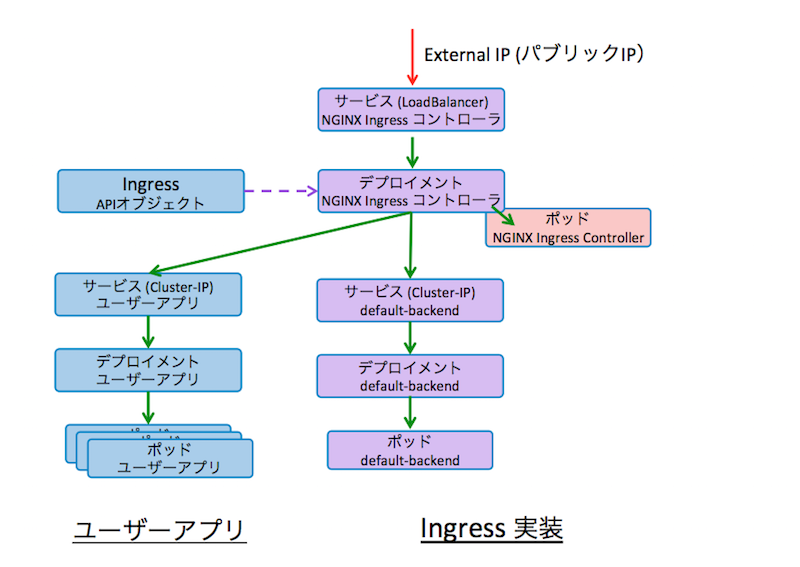 K8s on Vagrant, NGINX Ingress Controller の利用 - Qiita