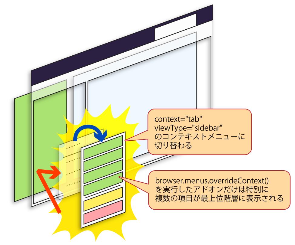 (コンテキストメニューが指定されたコンテキストに合わせた物に切り替わる様子の図)