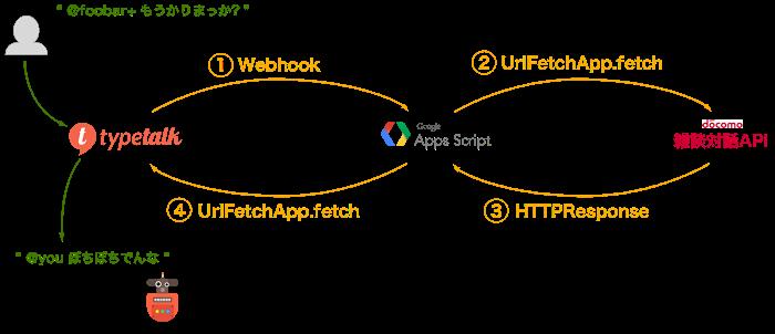 typetalk_diagram.png