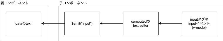 コンポーネントのv-model-子から親へ.jpg