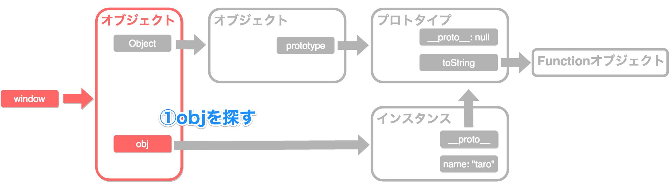 プロトタイプチェーン1_1.png