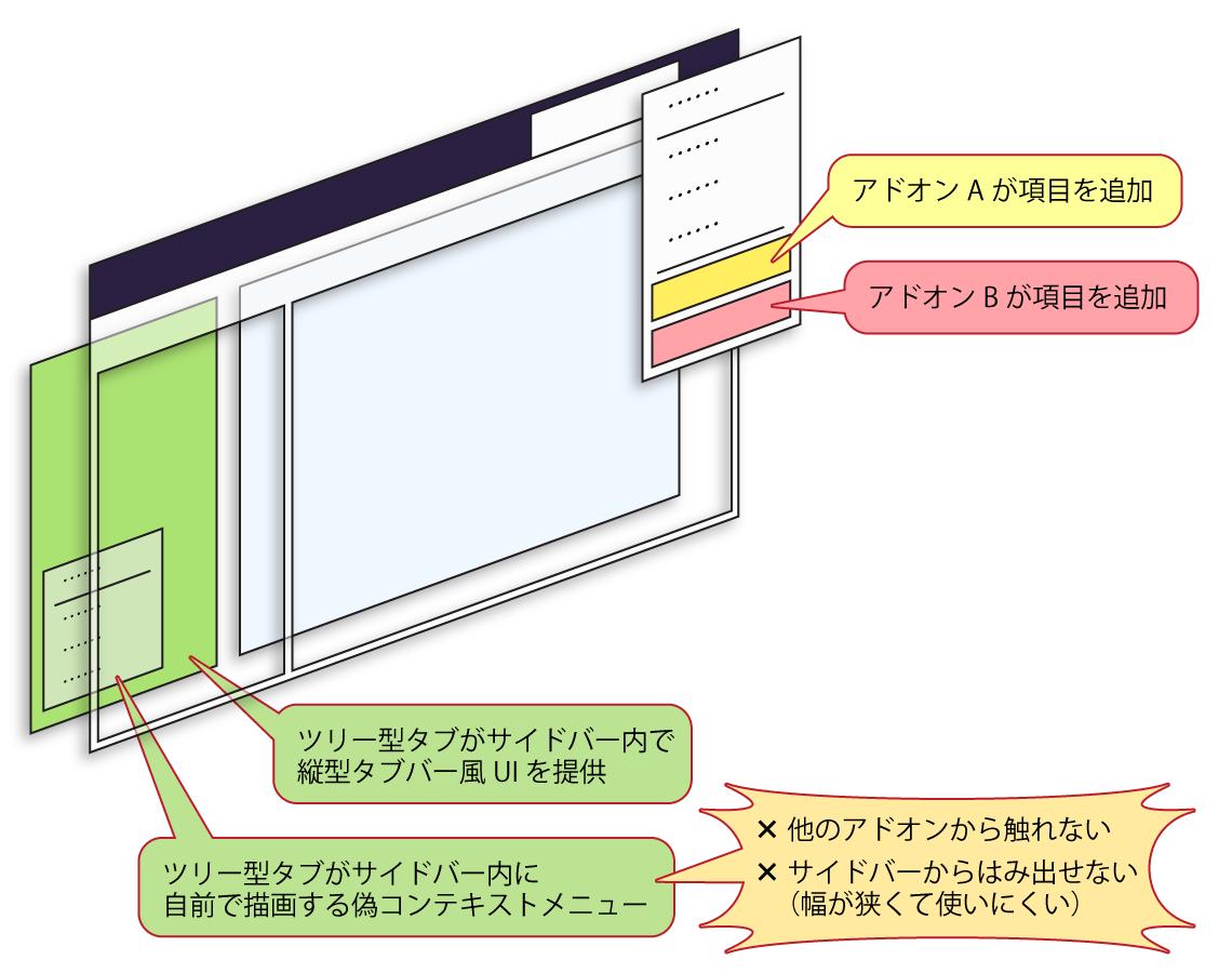 (WebExtensionsベースのアドオン同士が別々の名前空間に分かれている様子を表す図)